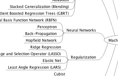 Bagging and Random Forest Ensemble Algorithms for Machine