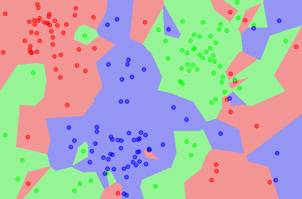 Tutorial To Implement k-Nearest Neighbors in Python From Scratch