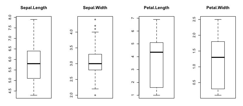 Box and Whisker Plot in R