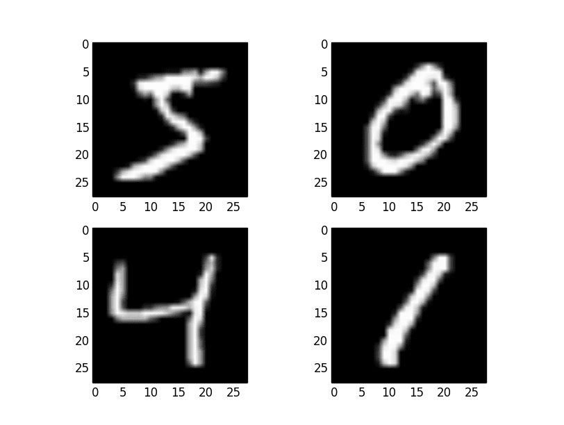 Handwritten Digit Recognition using Convolutional Neural Networks in