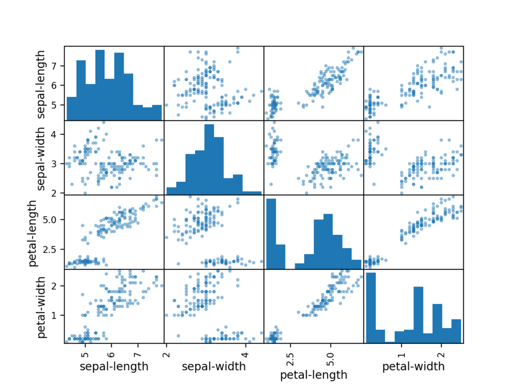 Scatter Matrix Plot for Each Input Variable for the Iris Flowers Dataset