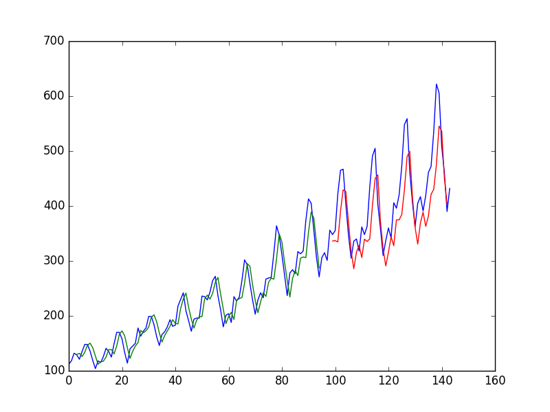 Time Series Prediction with LSTM Recurrent Neural Networks in Python