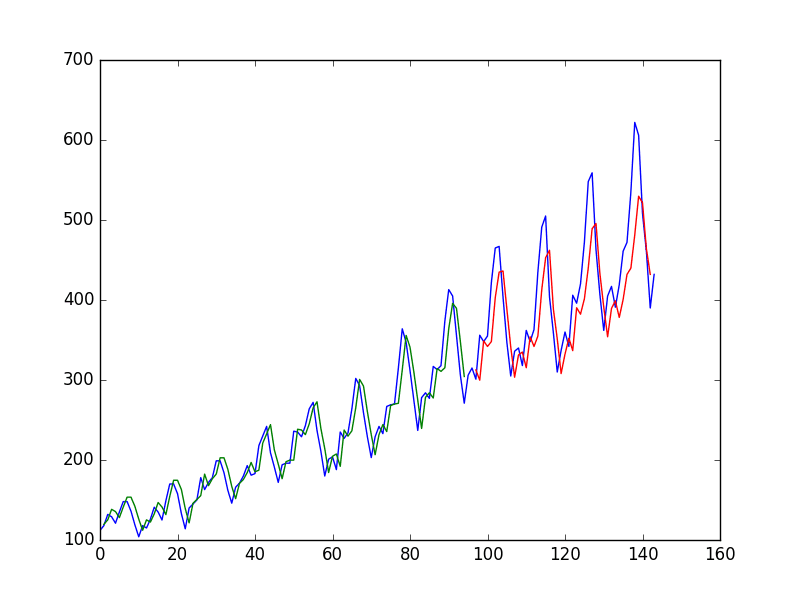 Time Series Prediction with LSTM Recurrent Neural Networks