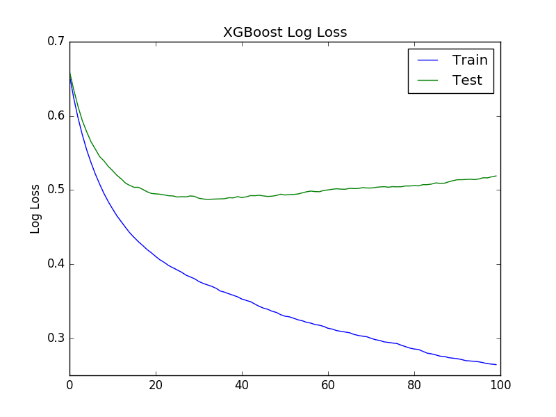 XGBoost Learning Curve Log Loss