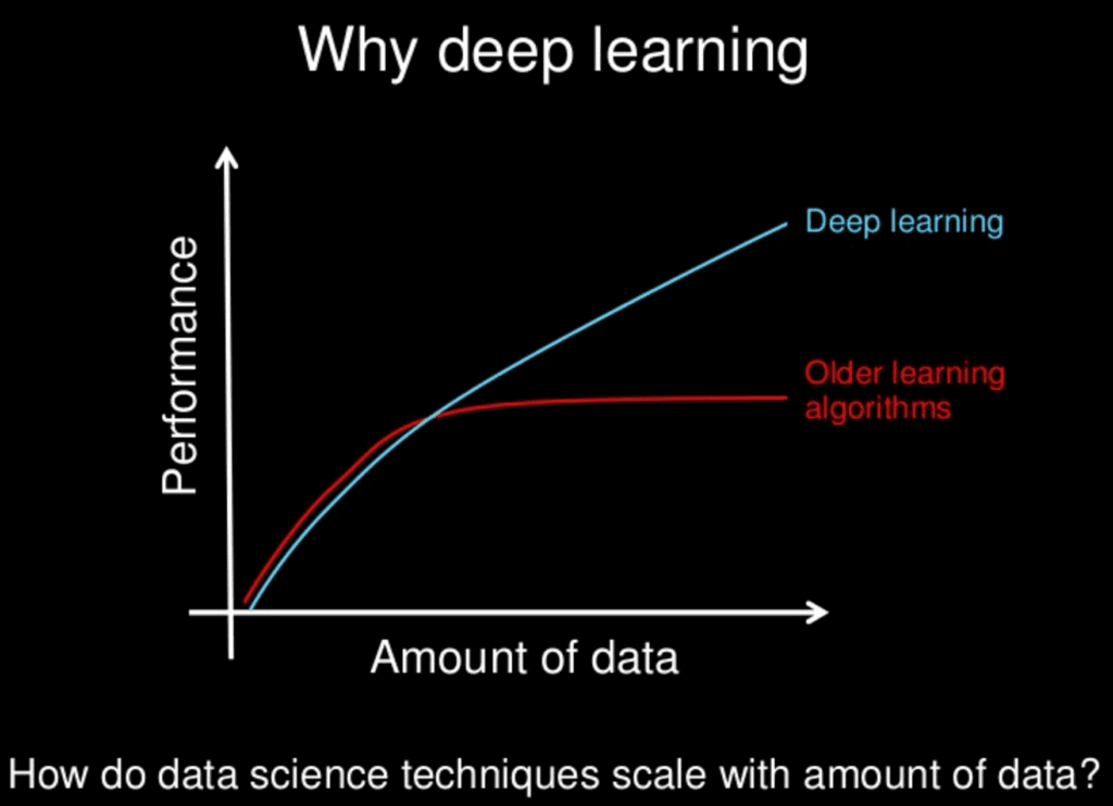 Why Deep Learning?