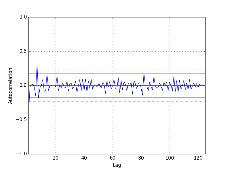 Autocorrelation Plot of Residual Errors for the Daily Female Births Dataset