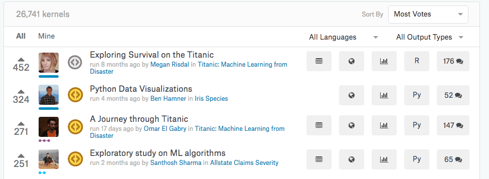 Santhosh Sharma Top Voted Kaggle Kernel