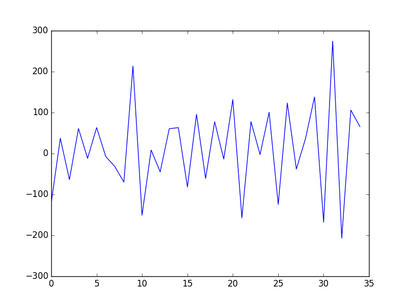 How to Difference a Time Series Dataset with Python