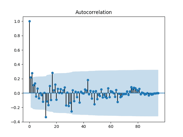 Feature Selection for Time Series Forecasting with Python