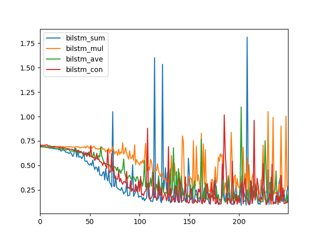 How To Develop A Bidirectional Lstm For Sequence Classification In Python With Keras