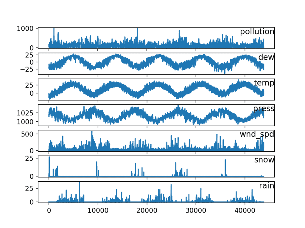 Multivariate Time Series Forecasting with LSTMs in Keras