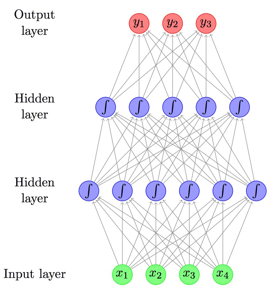 Primer on Neural Network Models for Natural Language Processing