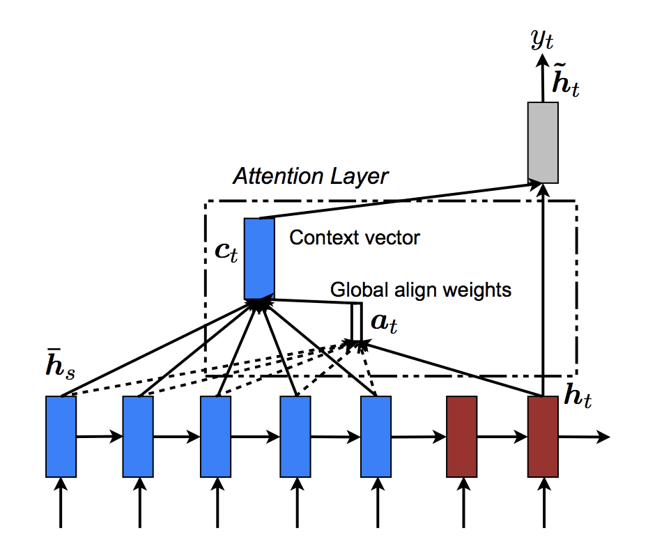 Gentle Introduction To Global Attention For Encoder Decoder Recurrent Neural Networks