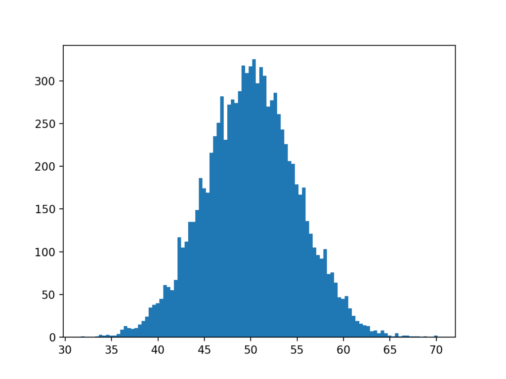Histogram plot of Gaussian Dataset With More Bins  - Histogram plot of Gaussian Dataset With More Bins 1024x768 - A Gentle Introduction to Calculating Normal Summary Statistics