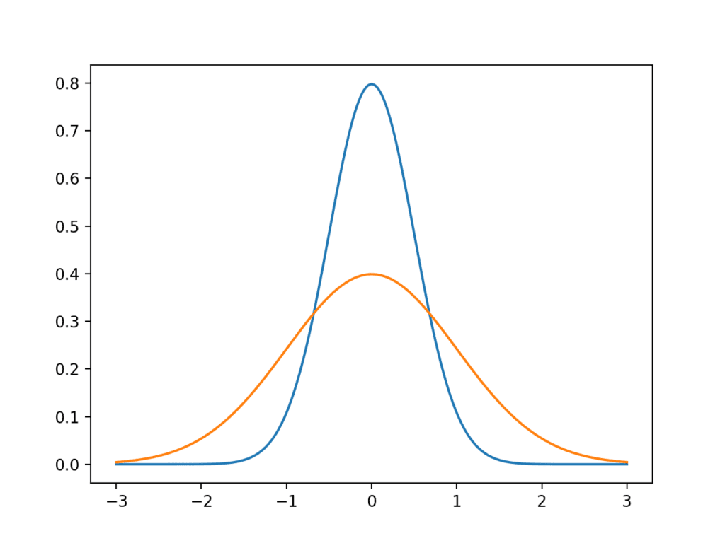 Line plot of Gaussian distributions with low and high variance