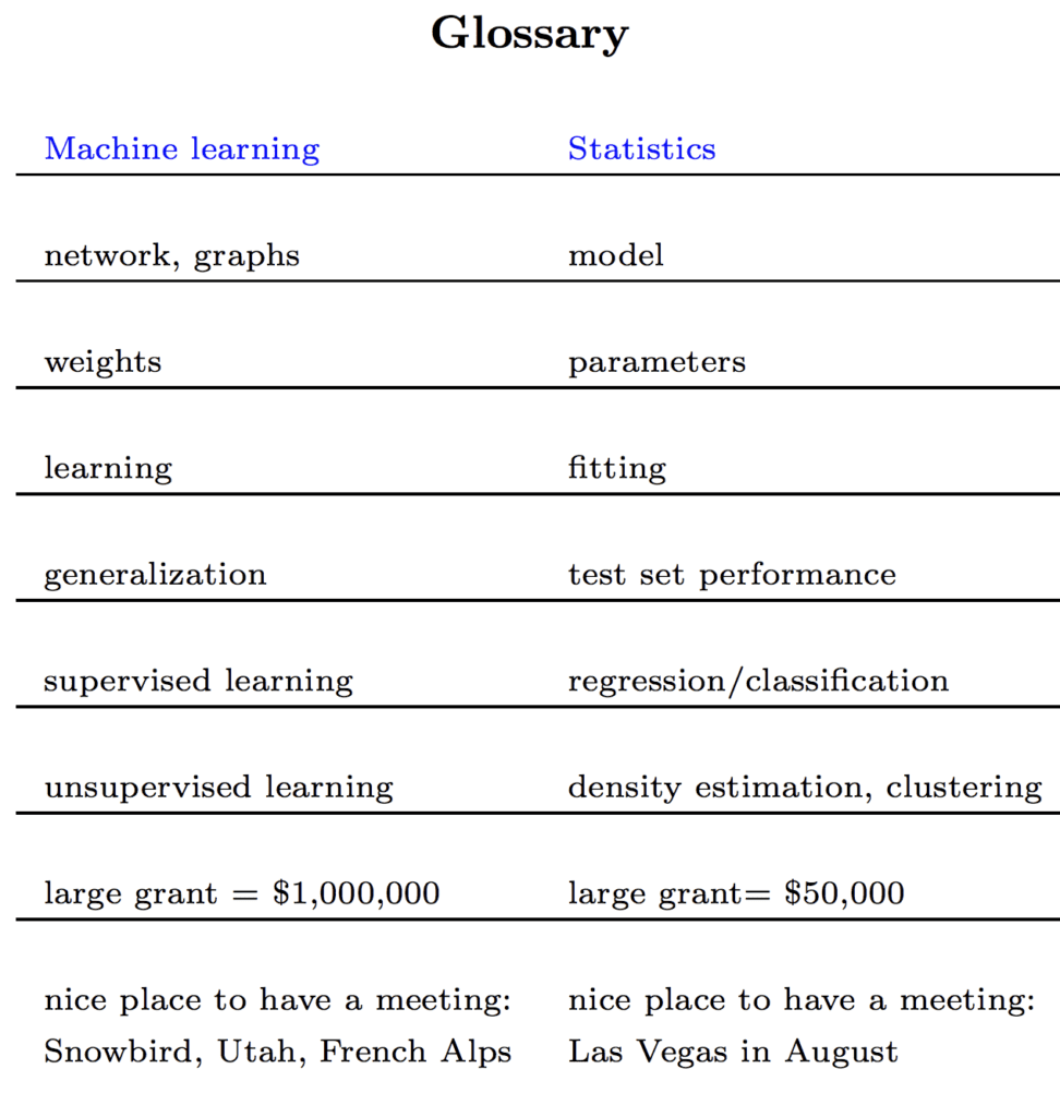 Glossary Mapping Terms in Statistics to Terms in Machine Learning