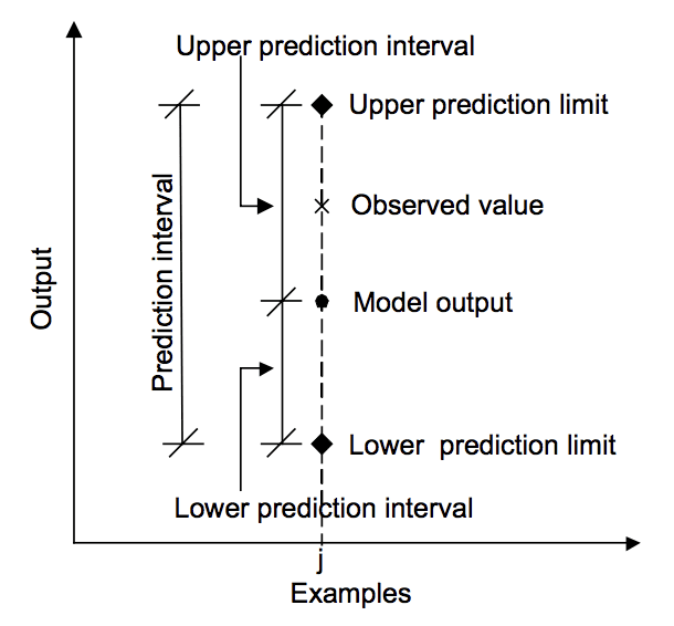 Relationship between prediction, actual value and prediction interval