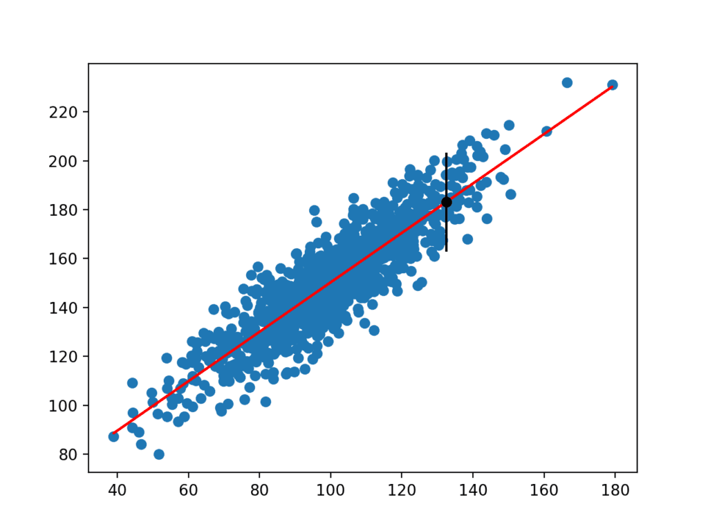 Scatter Plot of Dataset With Linear Model and Prediction Interval