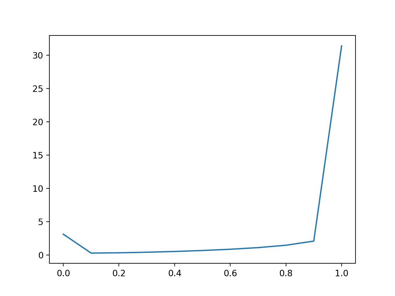 Line Plot of Predicting Log Loss for Imbalanced Dataset