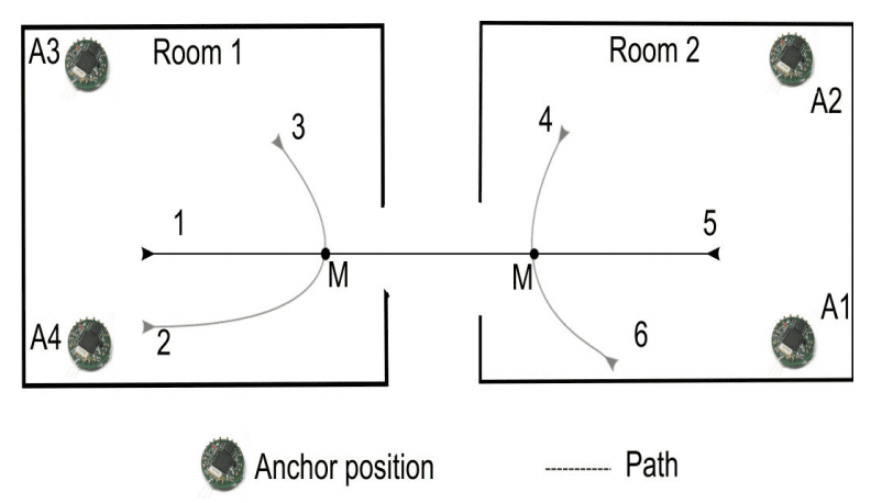 Overview of two rooms, sensor locations and the 6 pre-defined paths