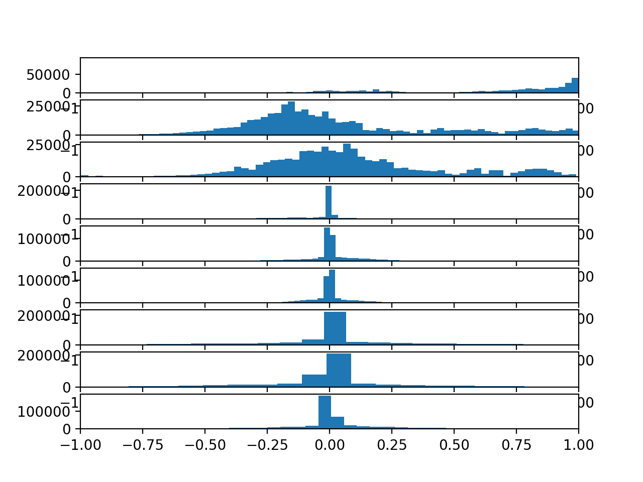 Histograms of each variable in the training data set  - Histograms of each variable in the training data set - How to Develop 1D Convolutional Neural Network Models for Human Activity Recognition
