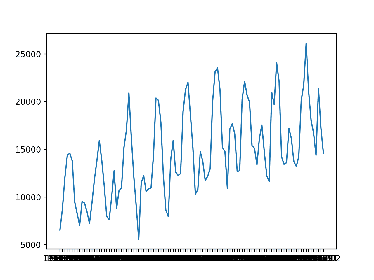 Line Plot of Monthly Car Sales  - Line Plot of Monthly Car Sales - How to Develop Deep Learning Models for Univariate Time Series Forecasting