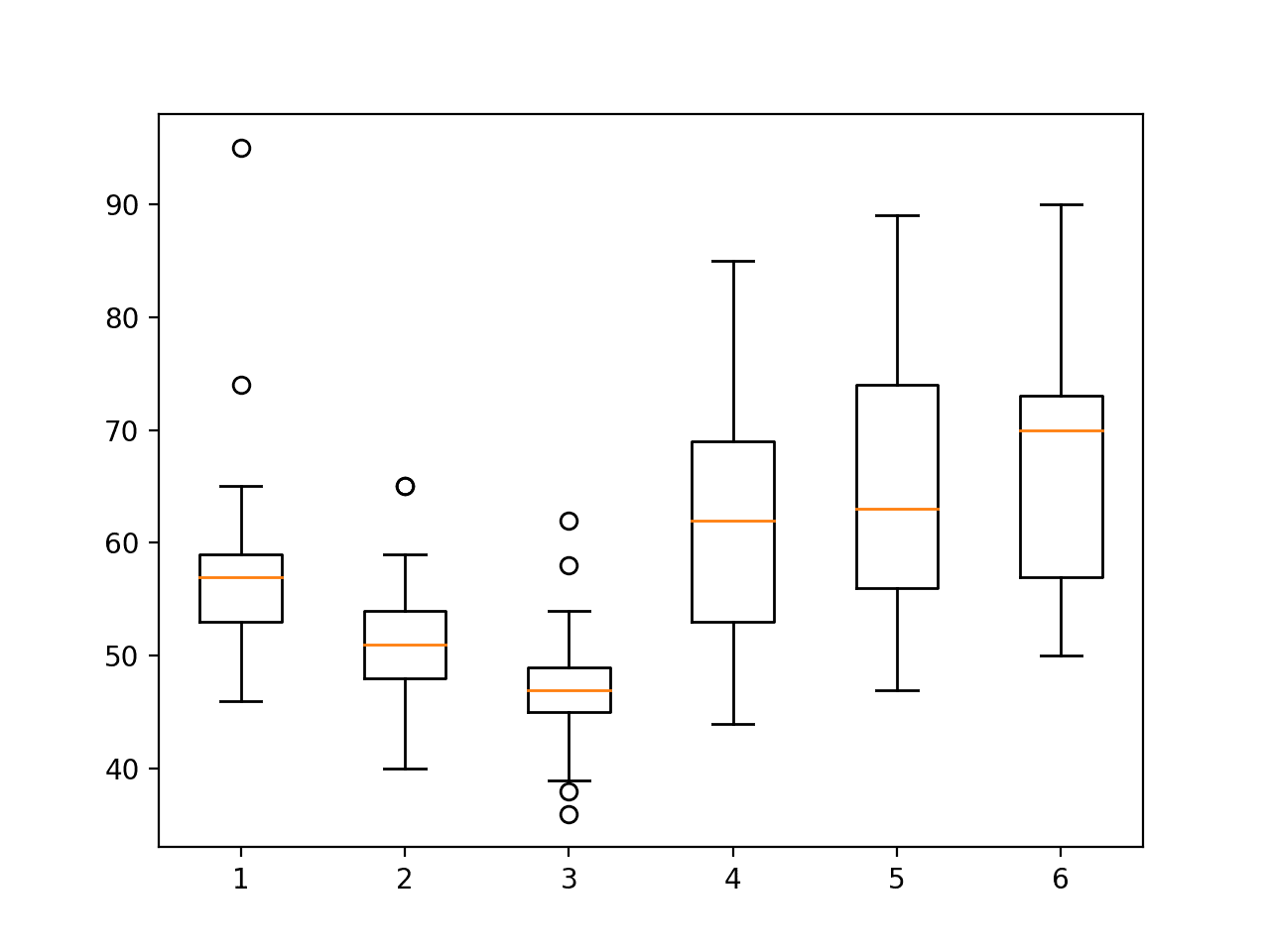 Boxplot of activity durations per subject on train set