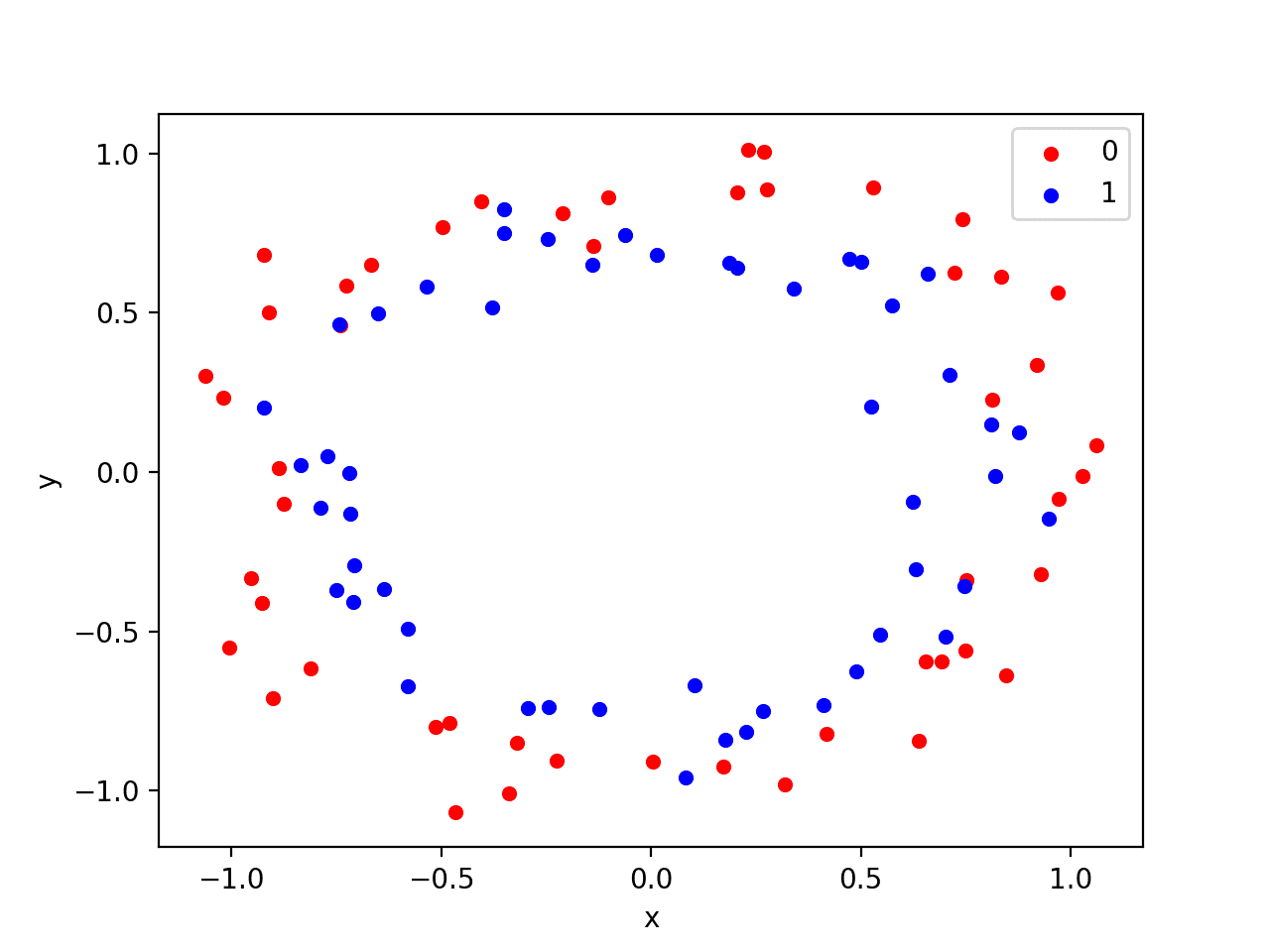 How to Reduce Overfitting With Dropout Regularization in Keras