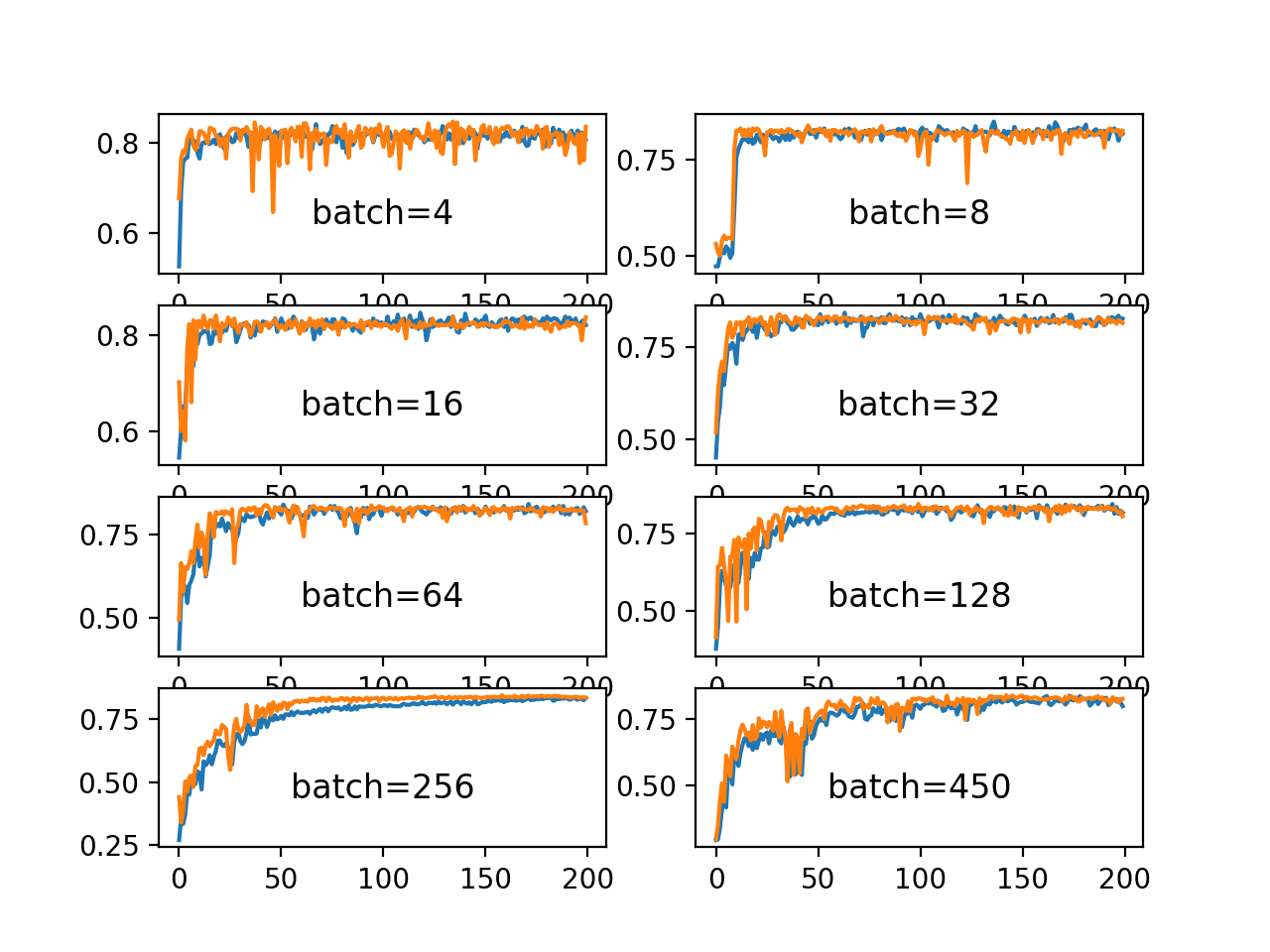Line Plots of Classification Accuracy on Train and Test Datasets With Different Batch Sizes