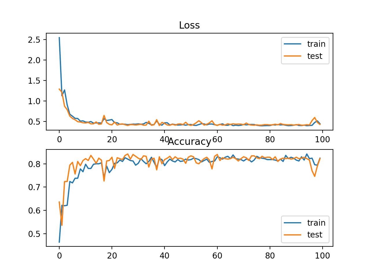How to Choose Loss Functions When Training Deep Learning Neural