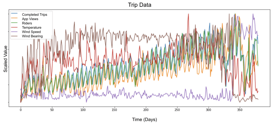LSTM Model Architecture for Rare Event Time Series Forecasting