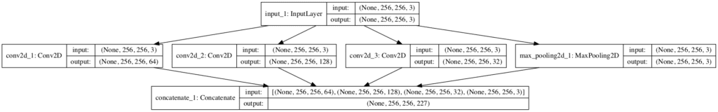 Plot of Convolutional Neural Network Architecture With a Naive Inception Module