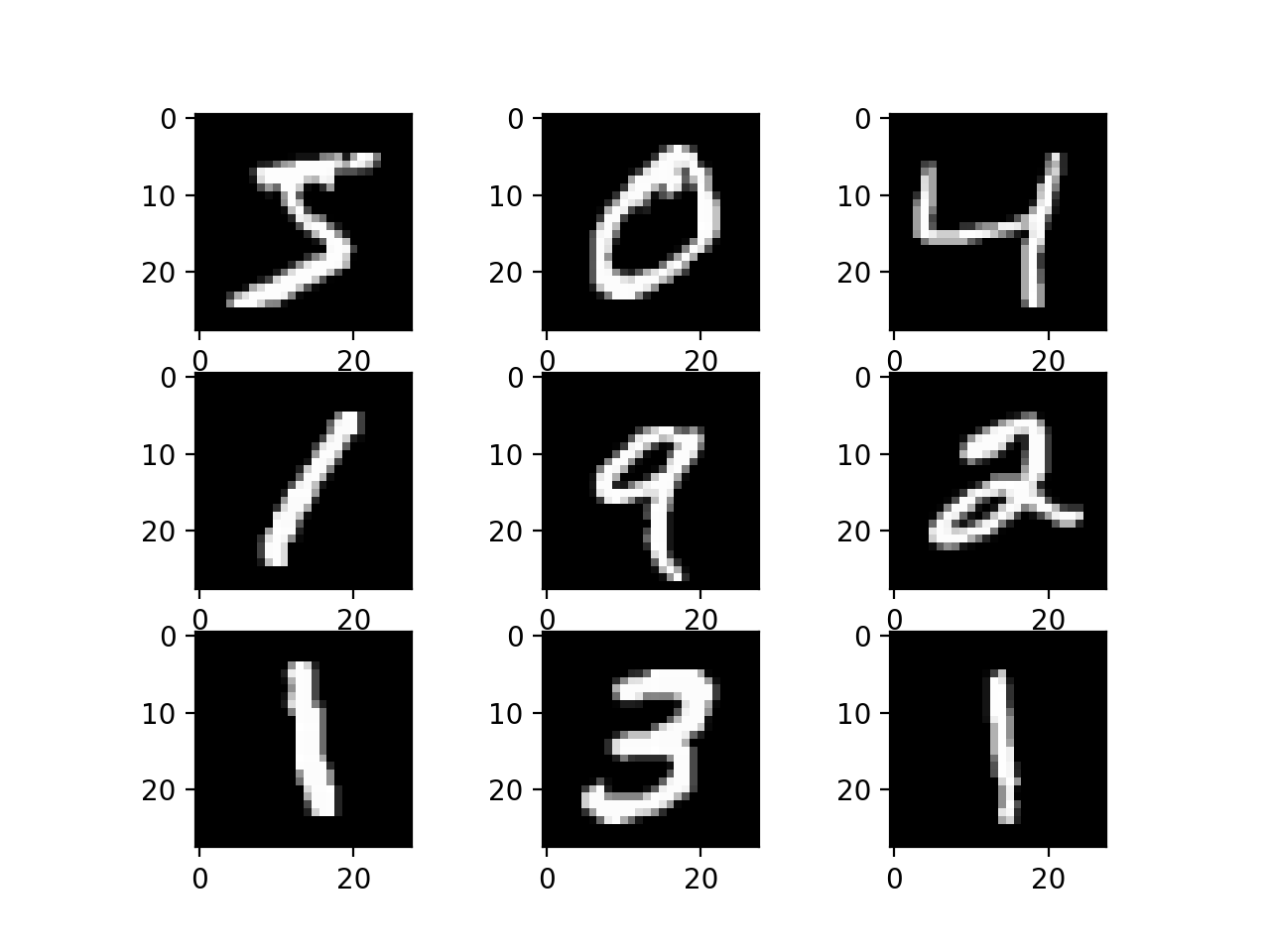 How to Develop a Convolutional Neural Network From Scratch for MNIST Handwritten Digit Classification
