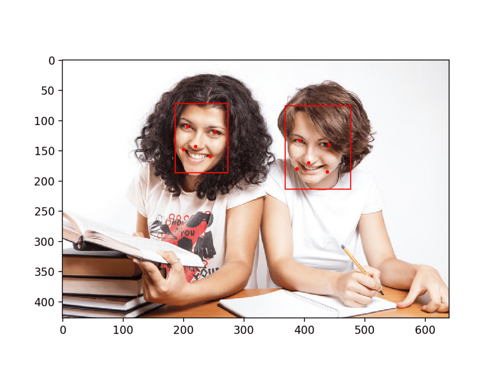 How to Perform Face Detection with Deep Learning in Keras