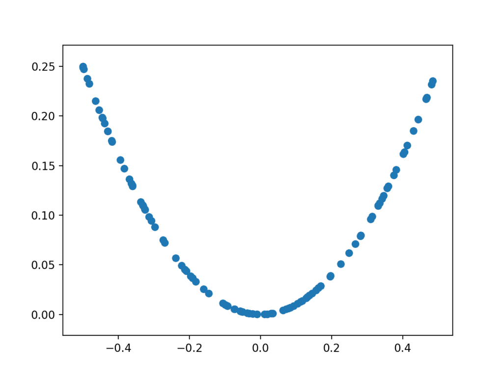 Plot of randomly generated sample of inputs vs. calculated outputs for X^2 function.