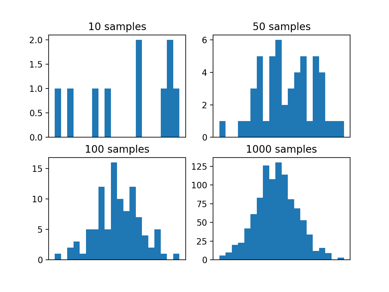 Histogram Plots of Differently Sized Monte Carlo Samples From the Target Function