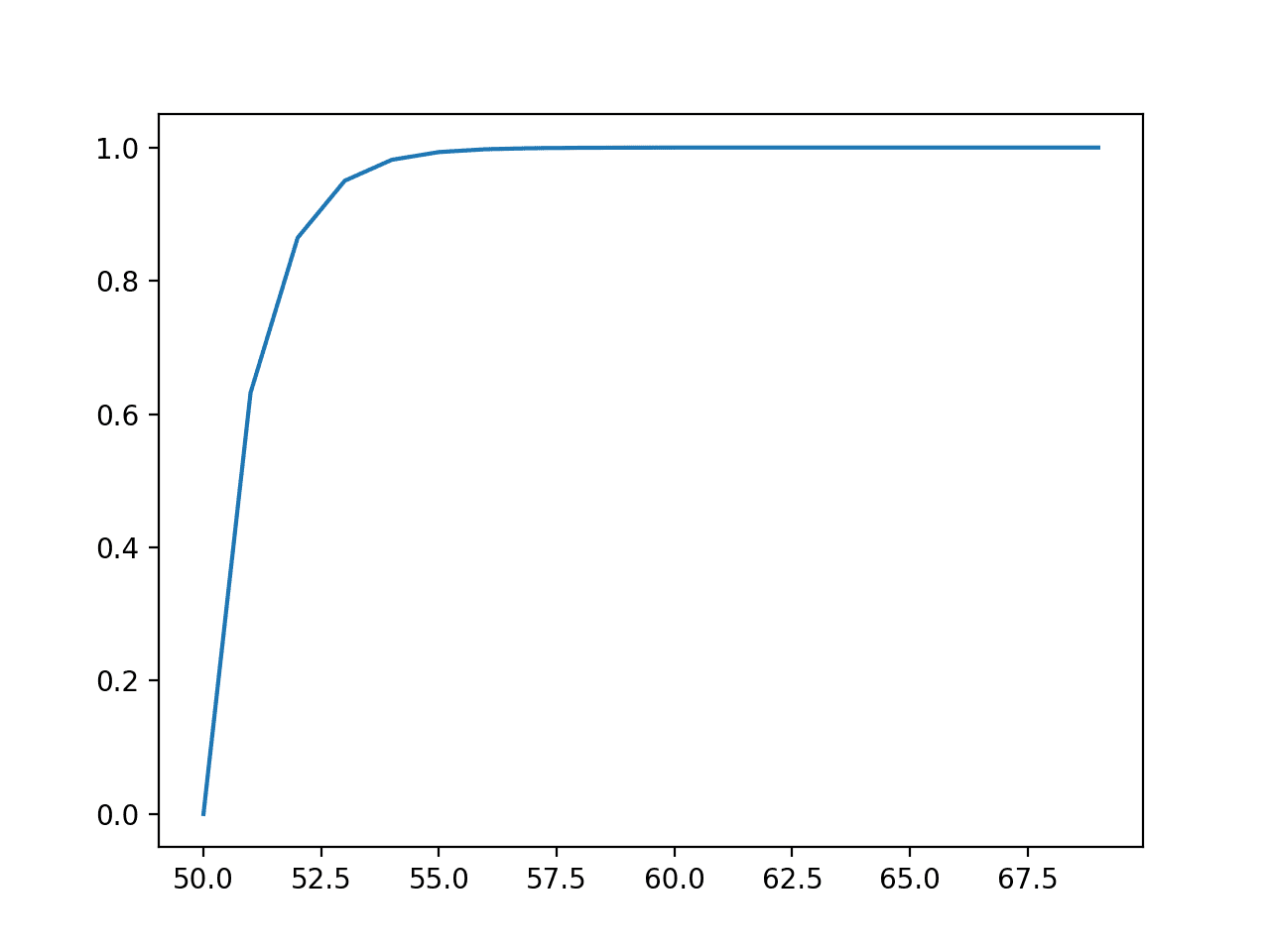 Line Plot of Events vs. Cumulative Probability or the Cumulative Density Function for the Exponential Distribution