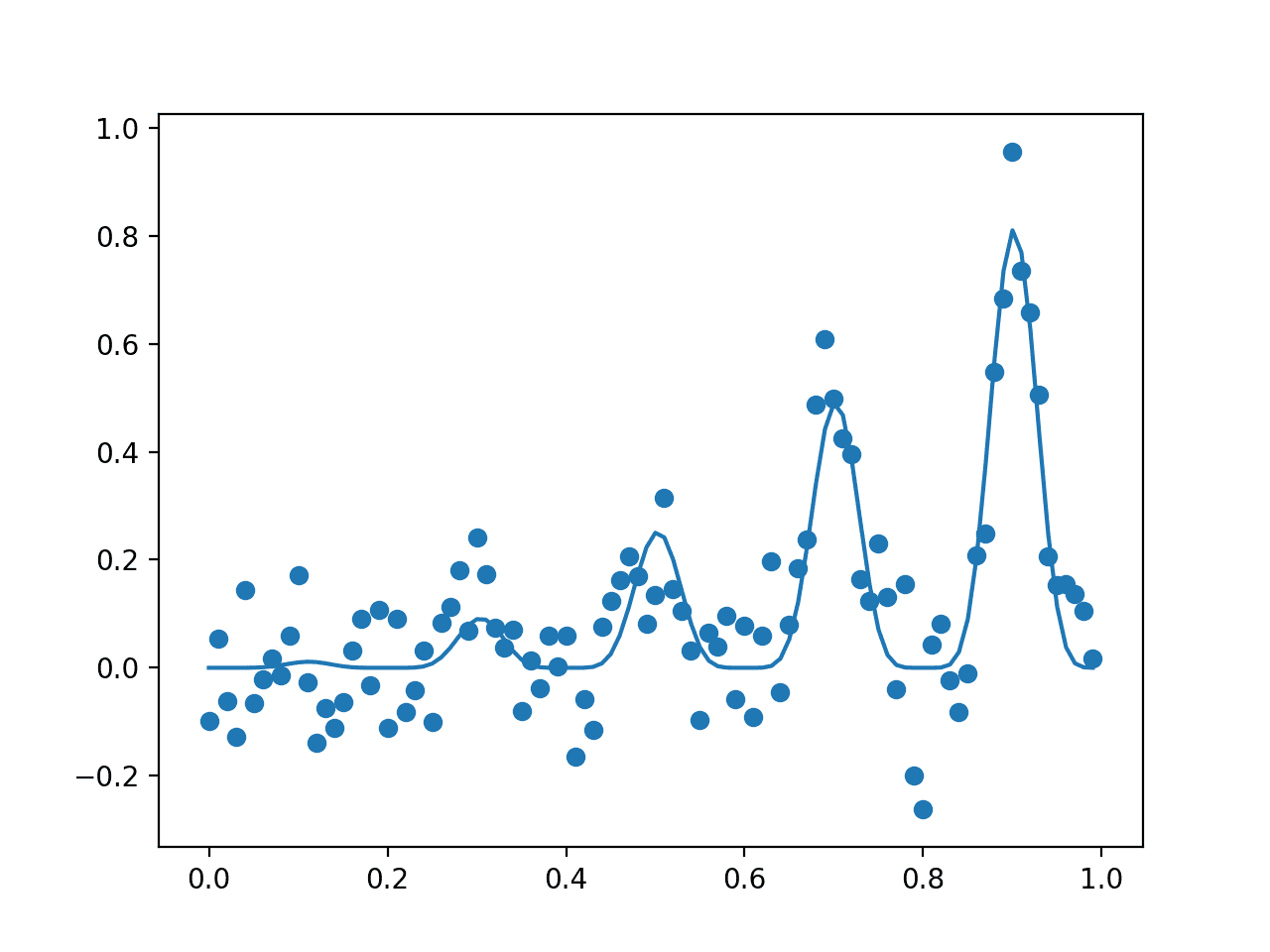 Plot of The Input Samples Evaluated with a Noisy (dots) and Non-Noisy (Line) Objective Function