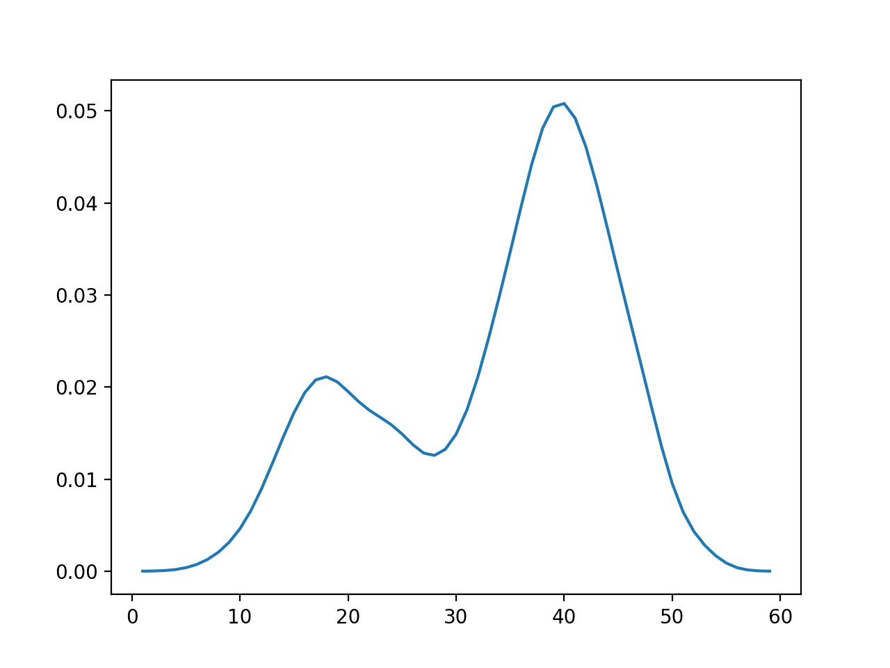 Empirical Probability Density Function for the Bimodal Data Sample
