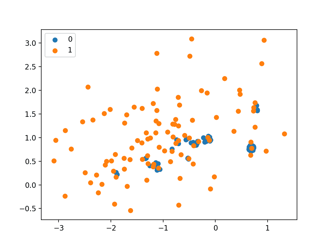 Scatter Plot of Imbalanced Dataset Undersampled with NearMiss-1