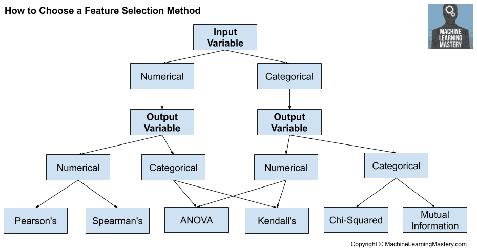 How to Choose Feature Selection Methods For Machine Learning
