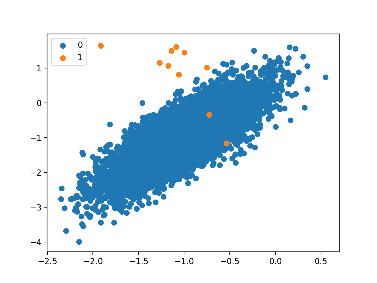 One-Class Classification Algorithms for Imbalanced Datasets