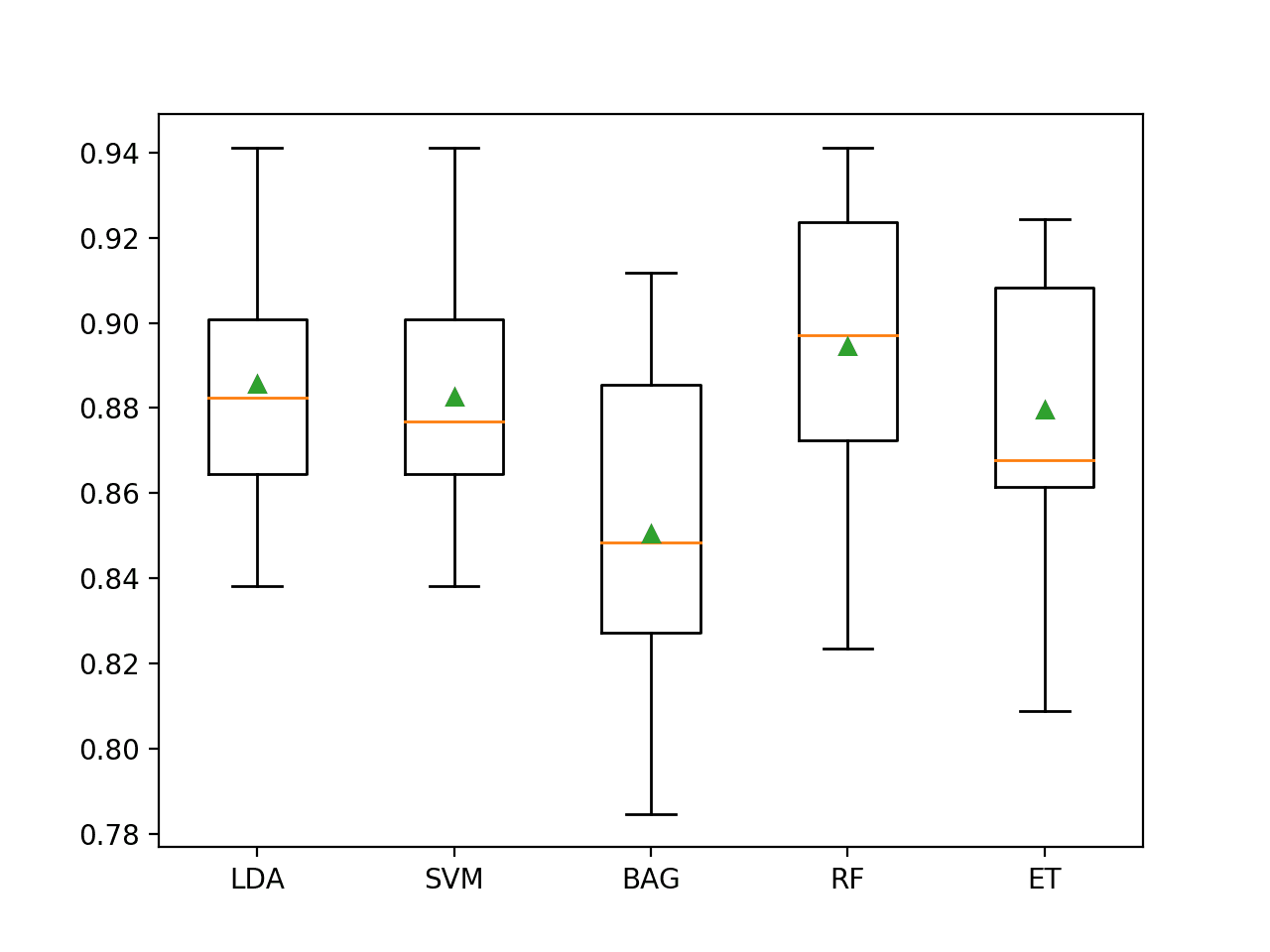 Box and Whisker Plot of Machine Learning Models on the Imbalanced E.coli Dataset