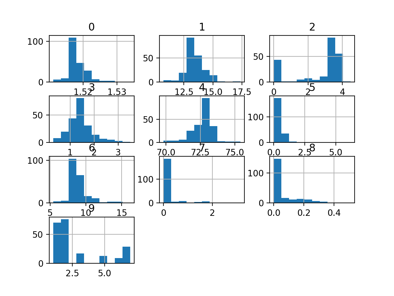 Histogram of Variables in the Glass Identification Dataset