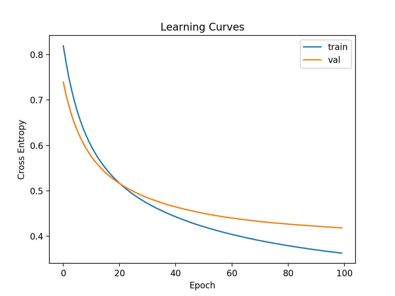 Learning Curves of Cross-Entropy Loss for a Deep Learning Model