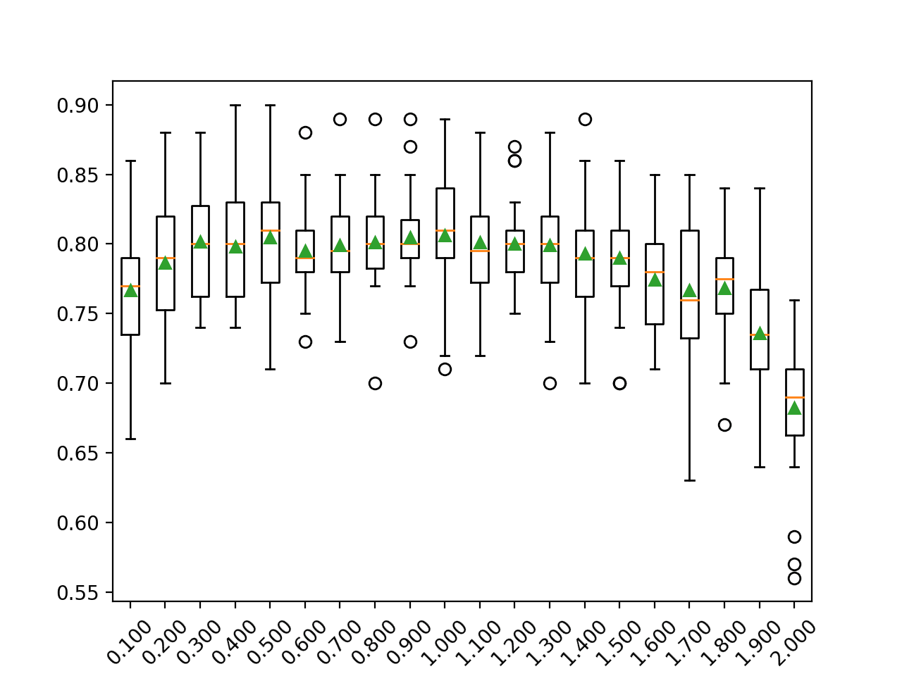 Box Plot of AdaBoost Ensemble Learning Rate vs. Classification Accuracy