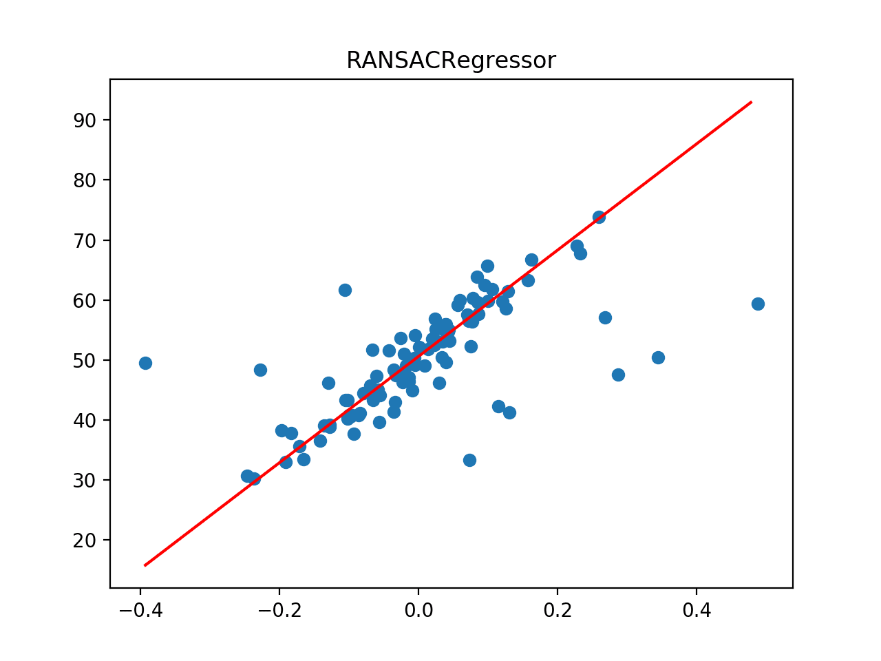 Line of Best Fit for RANSAC Regression on a Dataset with Outliers