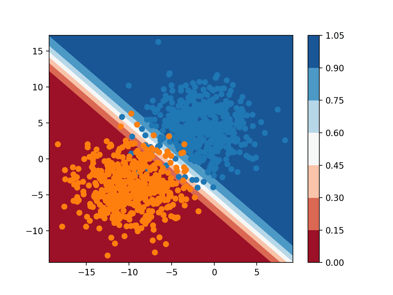 Plot a Decision Surface for Machine Learning Algorithms in Python