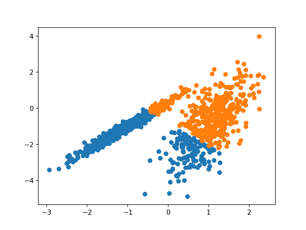 Scatter Plot of Dataset With Clusters Identified Using Mini-Batch K-Means Clustering