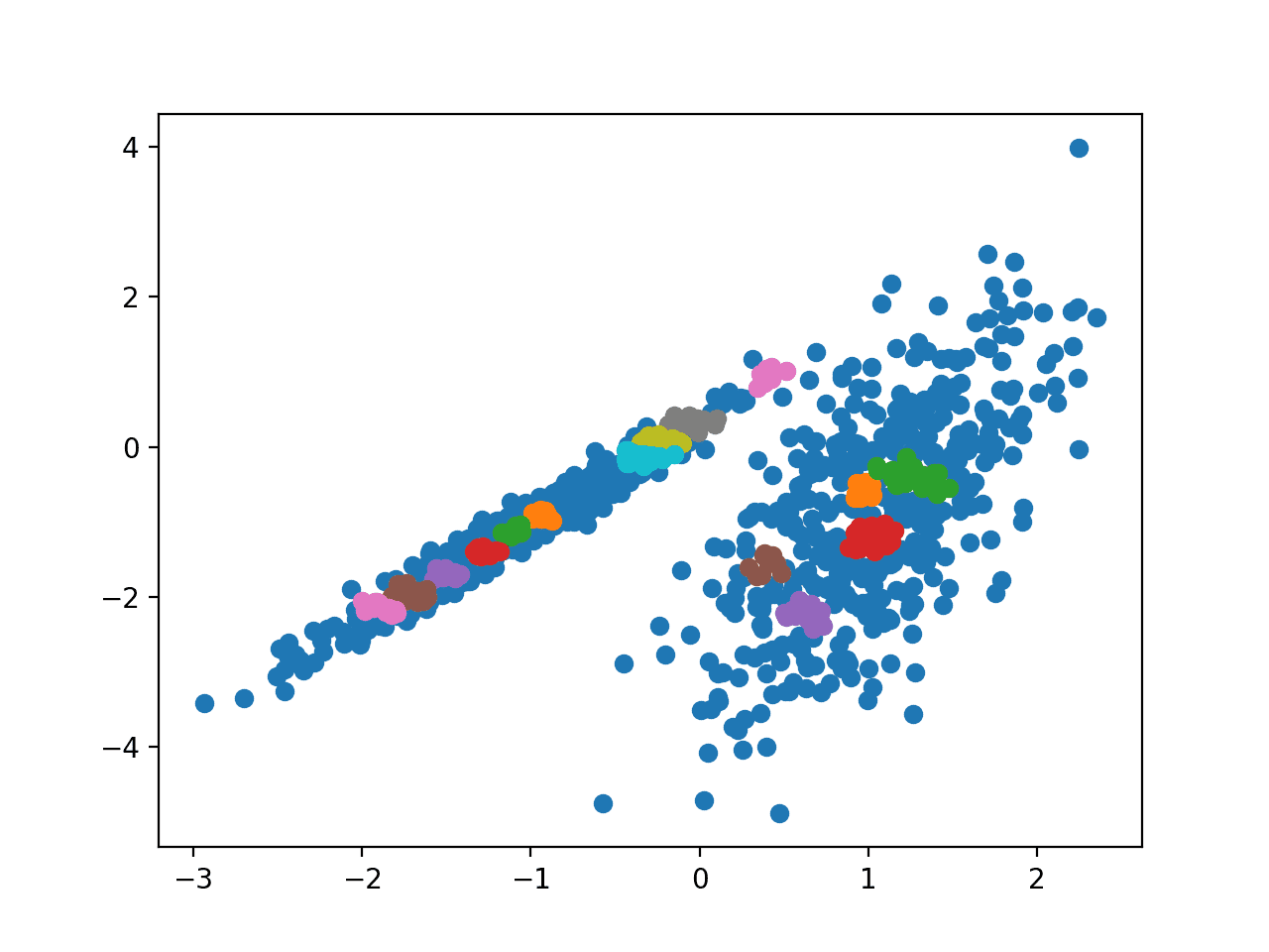 Scatter Plot of Dataset With Clusters Identified Using OPTICS Clustering